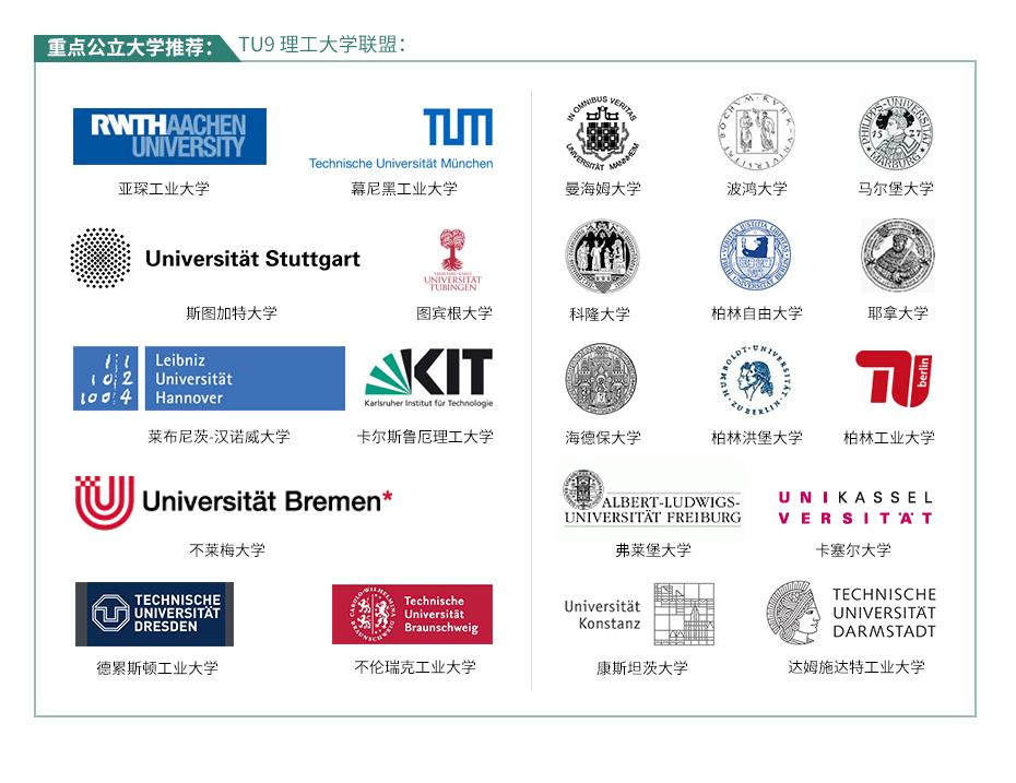重点公立大学推荐: TU9 理工大学联盟:     亚琛工业大学、   幕尼黑工业大学、   德累斯顿工业大学、   柏林工业大学、   斯图加特大学、   不伦瑞克工业大学、   达姆施达特工业大学、   莱布尼茨-汉诺威大学、   卡尔斯鲁厄理工大学、   海德保大学、   不莱梅大学、   图宾根大学、   康斯坦茨大学、   科隆大学、   柏林自由大学、   柏林洪堡大学、   弗莱堡大学、   马尔堡大学、   卡塞尔大学、   曼海姆大学、   波鸿大学、   耶拿大学